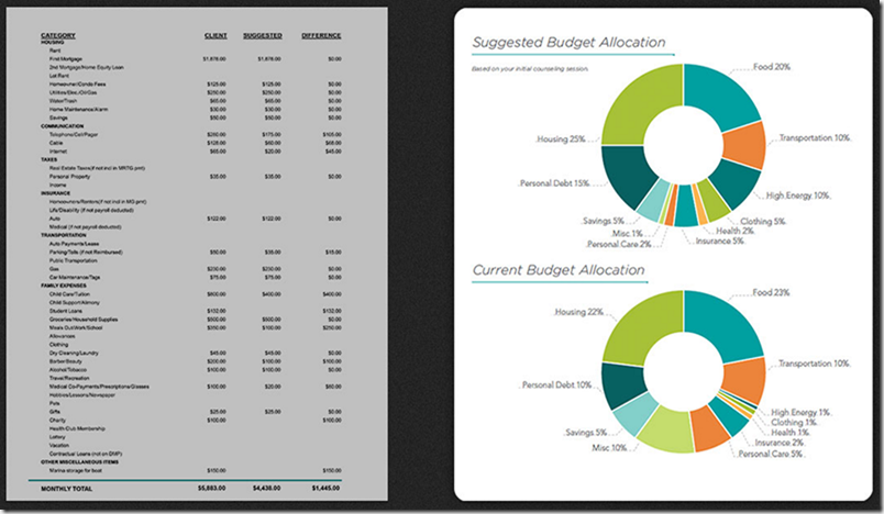 Data Visualisation Before & After