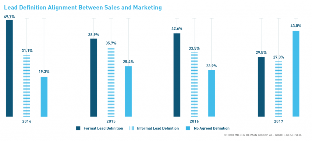 Close the gap between marketing and sales by developing a scoring model that defines leads and removes ambiguity.