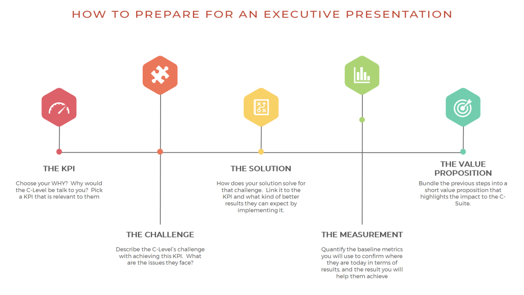 Here's a 5 step framework to help you prepare for an executive presentation.