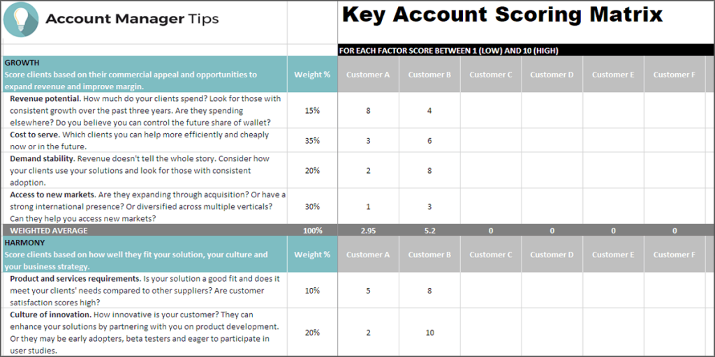 Identify key accounts using a scoring matrix that evaluates how valuable your customer is.