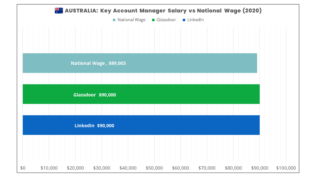 How much money does a key account manager make in Australia in 2020?