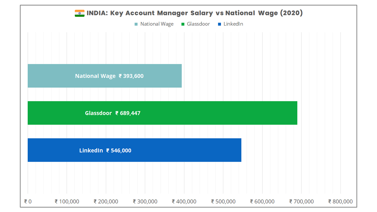 How much money does a key account manager make in the USA in 2020?